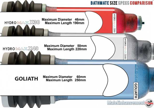 Bathmate Hydromax Measurement Specification Chart